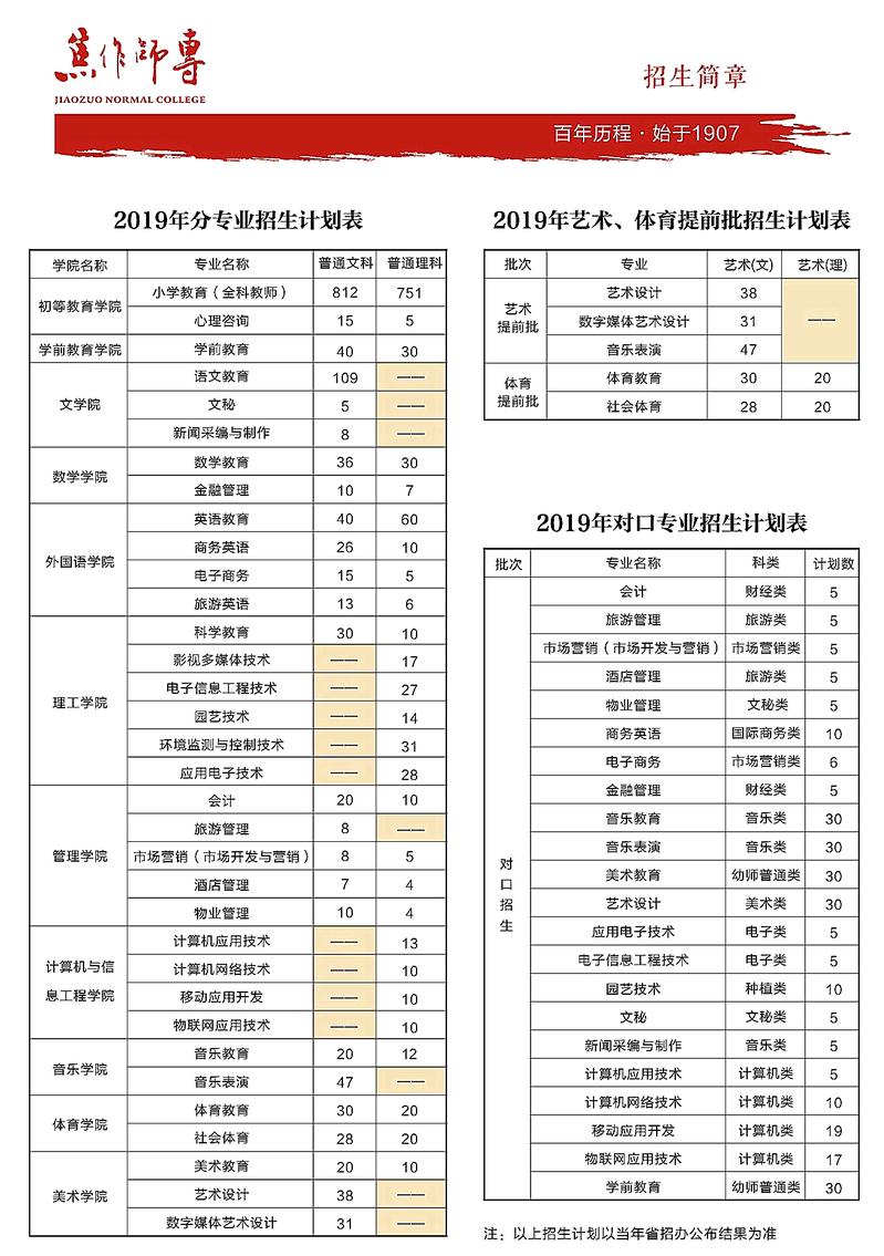 2019年焦作师范高等专科学校普招计划表